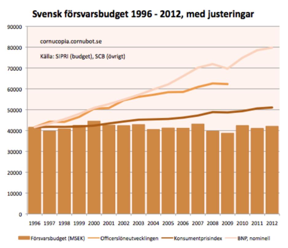 Försvarbudget_1996-2012
