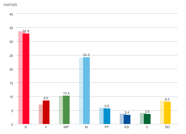 Sammanvägd mätning partisympatier april 2014